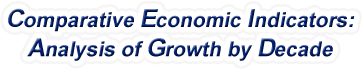 Nebraska - Comparative Economic Indicators: Analysis of Growth By Decade, 1970-2016