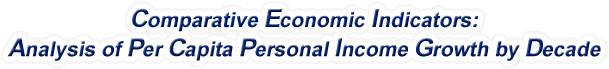 Nebraska - Analysis of Per Capita Personal Income Growth by Decade, 1970-2016