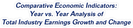 Nebraska - Year vs. Year Analysis of Total Industry Earnings Growth and Change, 1969-2017