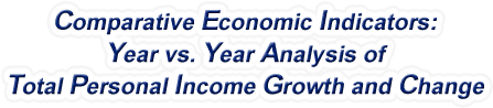 Nebraska - Year vs. Year Analysis of Total Personal Income Growth and Change, 1969-2015