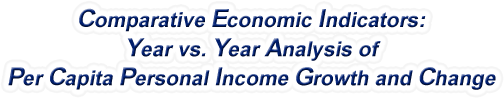 Nebraska - Year vs. Year Analysis of Per Capita Personal Income Growth and Change, 1969-2017