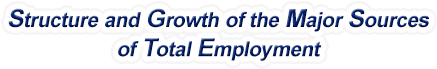 Nebraska Structure & Growth of the Major Sources of Total Employment